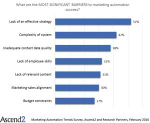 Marketing Automation - Barriers to Entry